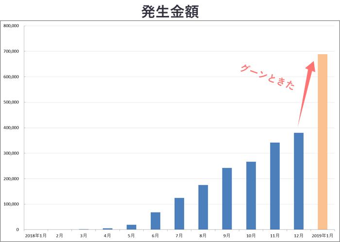 2018年収益グラフ