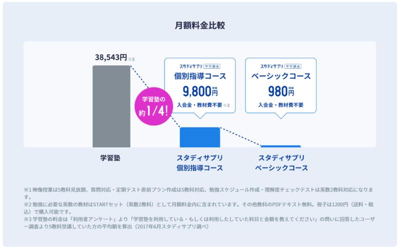 スタディサプリの月額料金比較